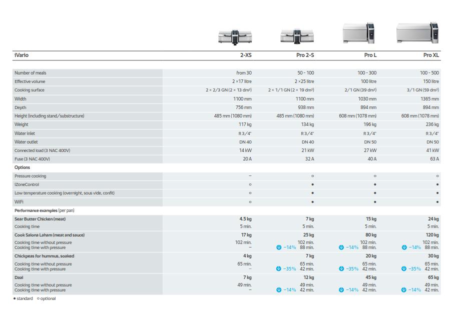 Διαθέσιμα μεγέθη συσκευασιών Rational iVario