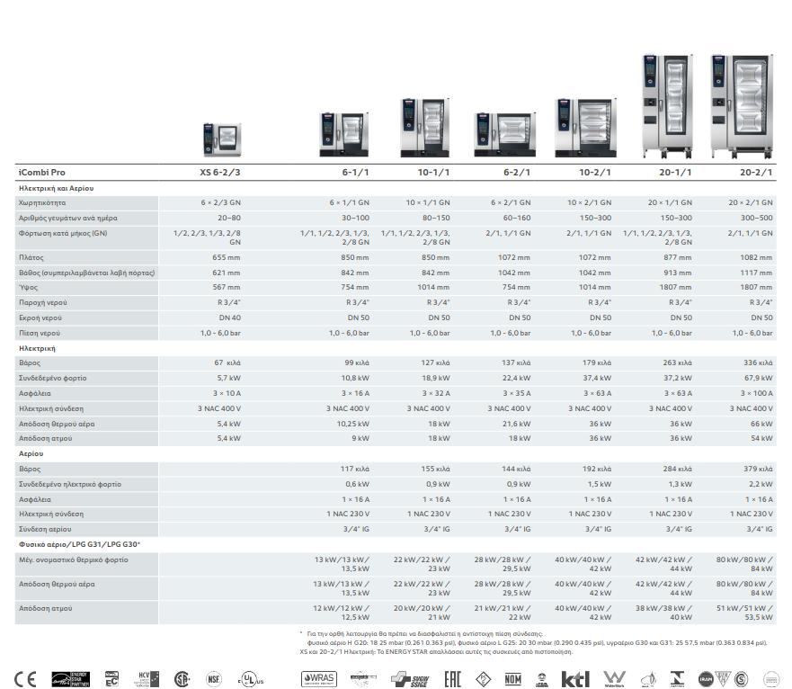 Διαθέσιμα μεγέθη συσκευασιών Rational iCombi Pro